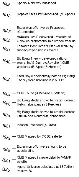 Rough timeline for the science surrounding the BBT